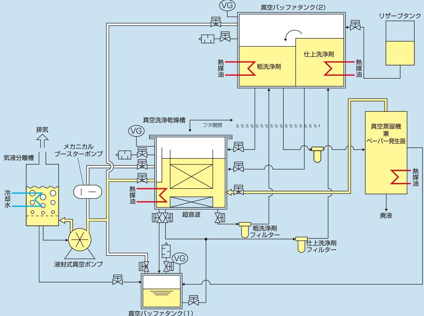 炭化水素系ワンバス式洗浄機 CLOVA