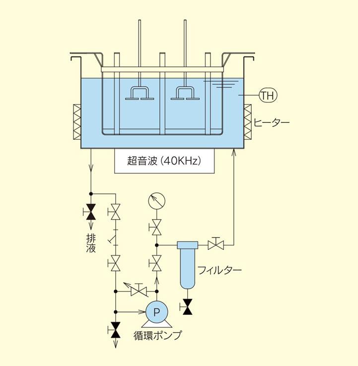 電解金型洗浄機 ELIOS