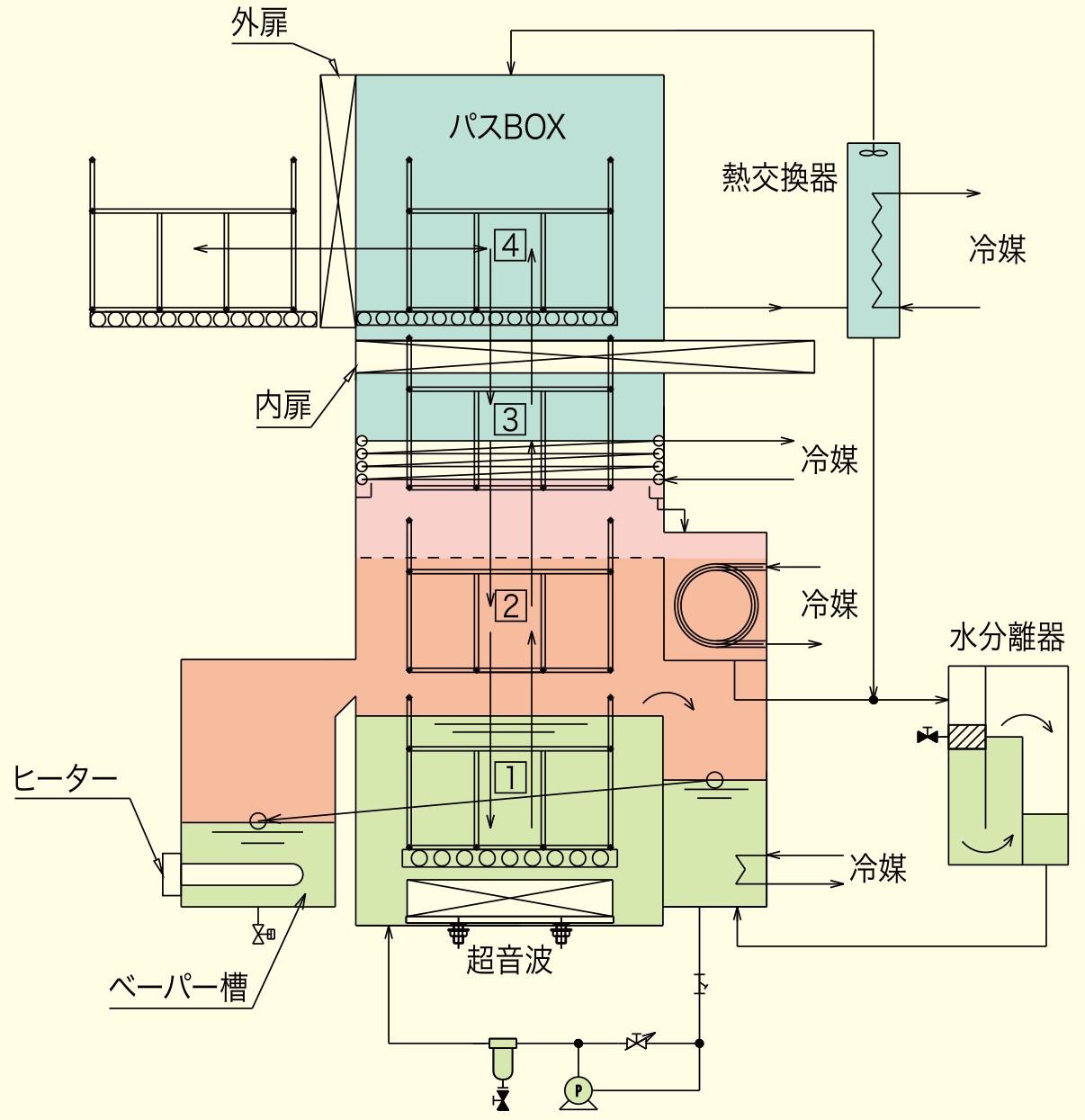 フッ素系縦型1槽式洗浄機 FISTA