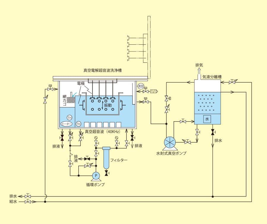電解金型洗浄機(真空タイプ) VAC ELIOS