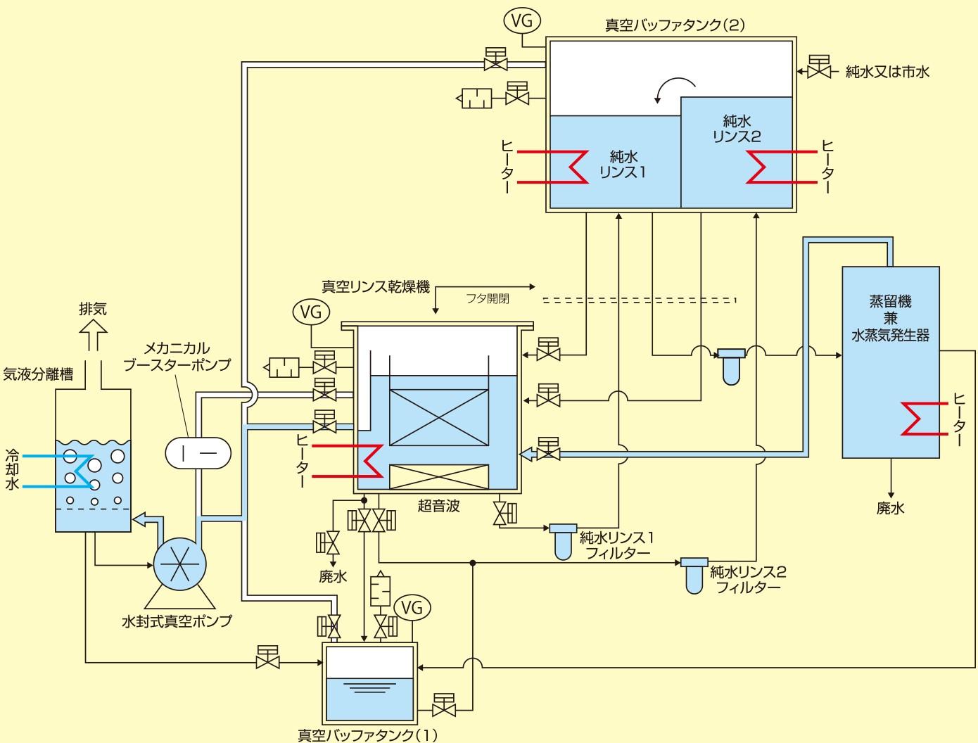 水系ワンバス式洗浄機 WATER CLOVA