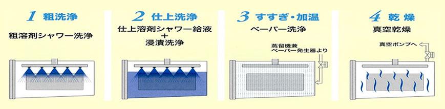 炭化水素系熱処理用大型ワンバス式真空 洗浄機BIOVA
